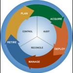 asset-proces